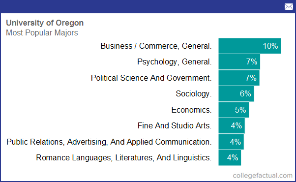 In oregon associate degree programm erwachsene
