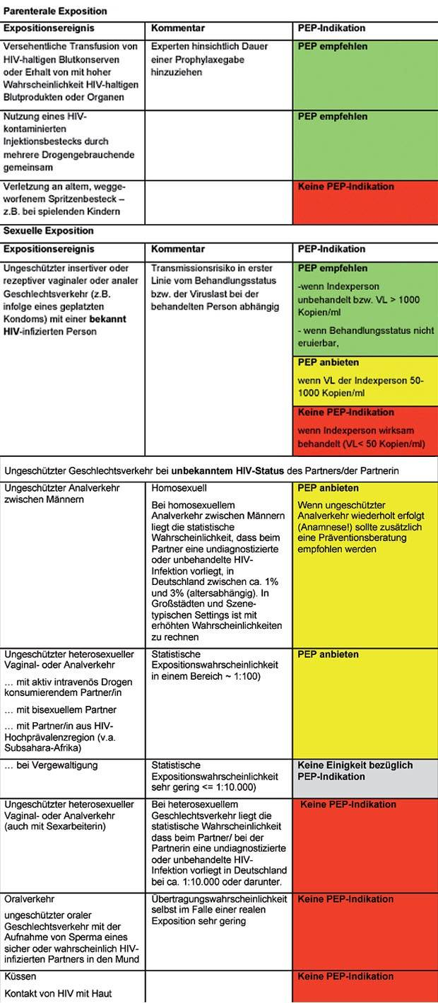 Ejakulation oralverkehr hiv risiko ohne