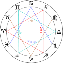 Und horoskop bedeutungen tierkreis zeichen